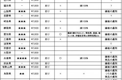 クリーニング師になりたいなら千葉、福岡、長崎で試験を受けるべし